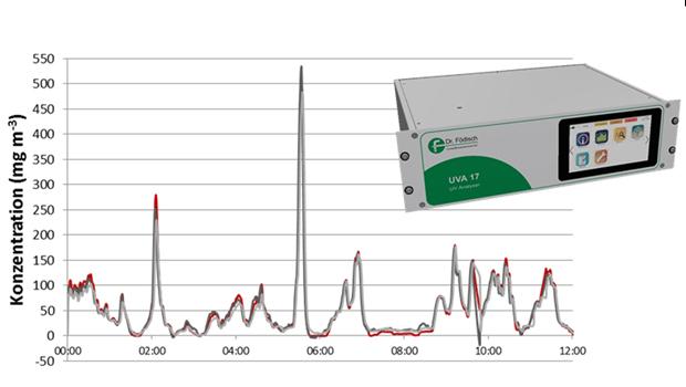 UV-Analysator zur Messung von Abgasen